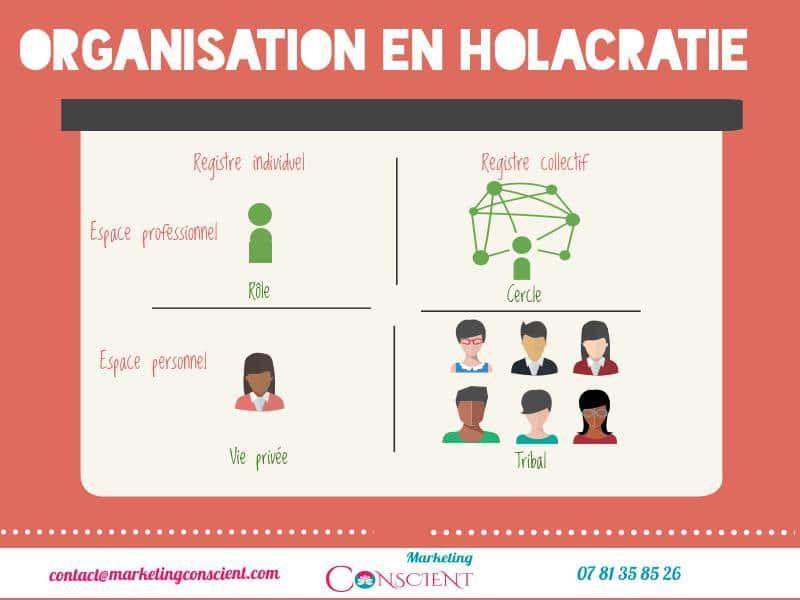 L'holacratie, un nouveau modèle d'organisation en phase avec les enjeux actuels – Interview Jean-Michel GODE