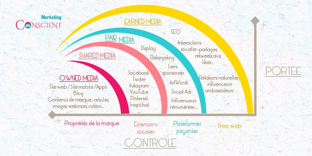 POEM - les leviers du marketing digital - www.marketingconscient.com